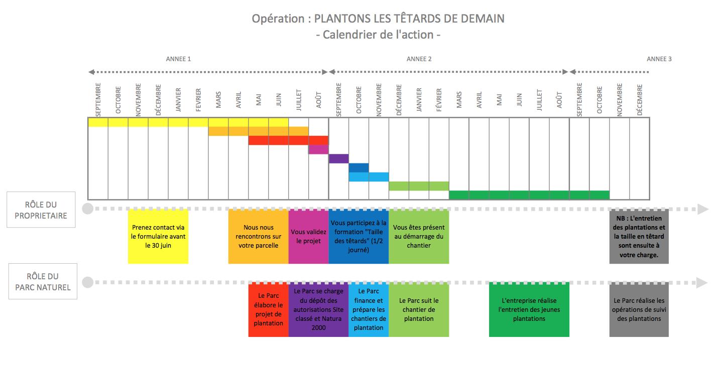 Calendrier d'action Plantons les arbres têtards de demain - Parc naturel régional du Marais poitevin - 2017