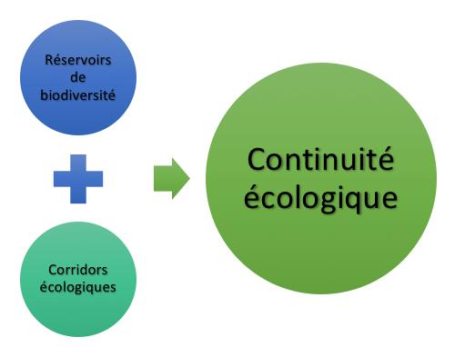 Continuites ecologiques PNR Marais poitevin